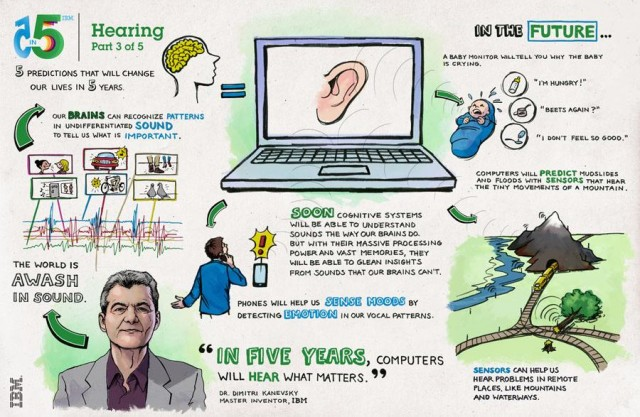 IBM reveals its vision for the future of technology (3)
