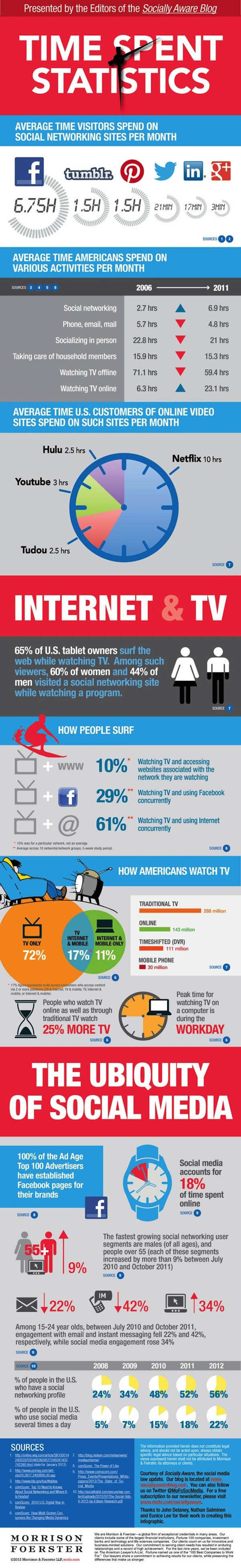 The Impact of Social Media- infographic (2)