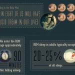 How To Control Your Dreams [Infographic]