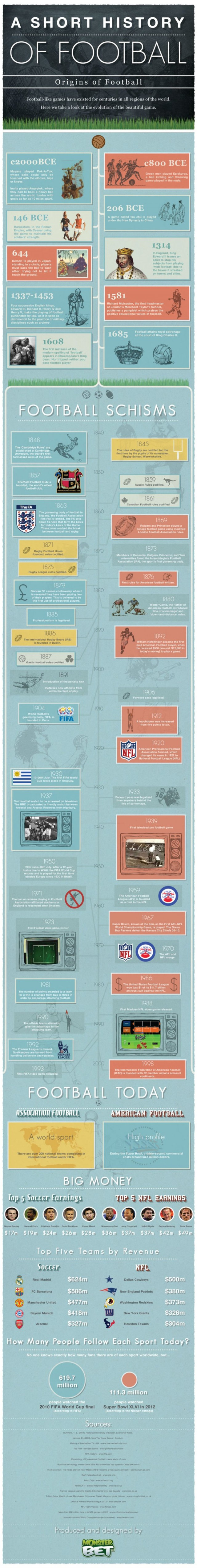 History of Football- infographic