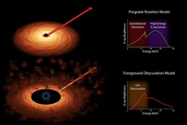 Supermassive Black Hole spins nearly at the speed of light