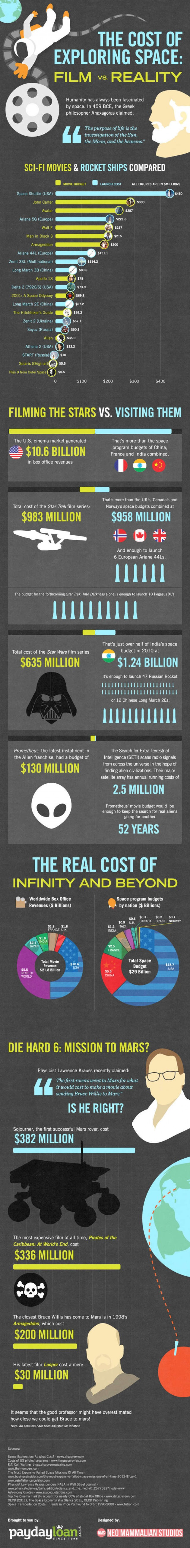 The Cost of Exploring Space