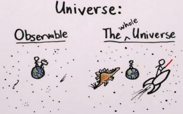 How Big is the Universe