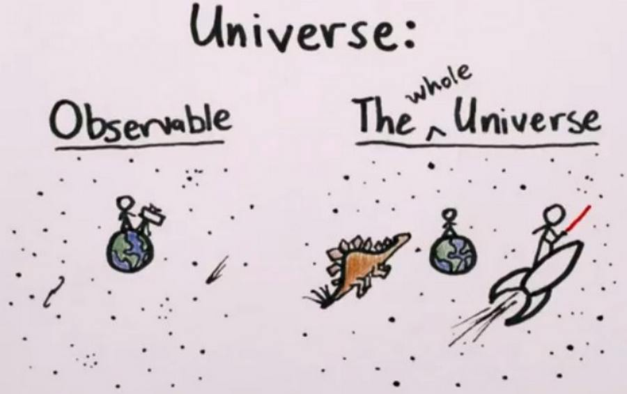 How Big Is The Universe Wordlesstech