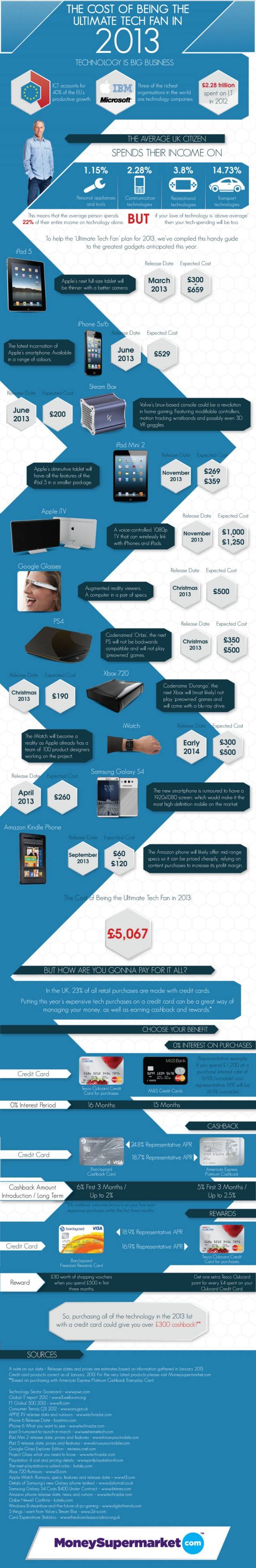 The Cost of Being the Ultimate Tech Fan