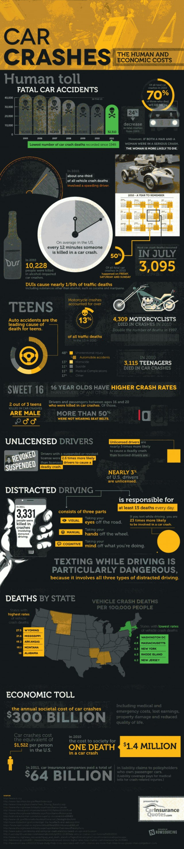 The Cost of Car Crashes