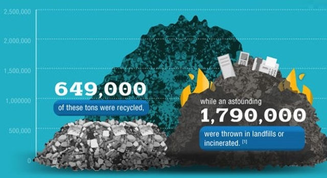 The Growing Concern of E-Waste- infographic