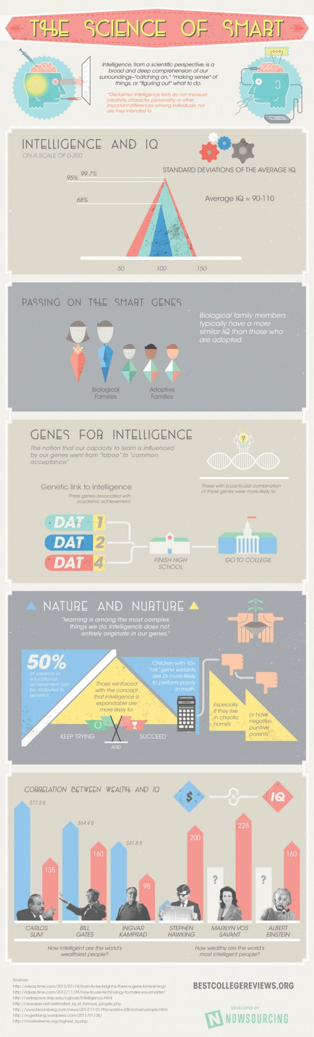 The Science of Smart - nfographic