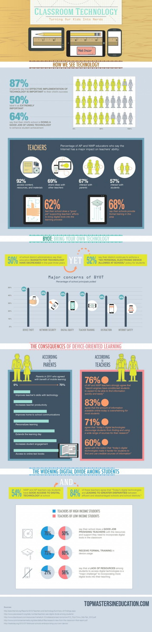 Classroom Technology- Turning our Kids into nerds- infographic