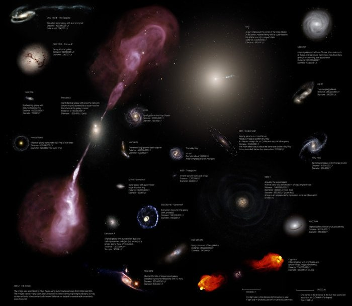 Galaxy size comparison