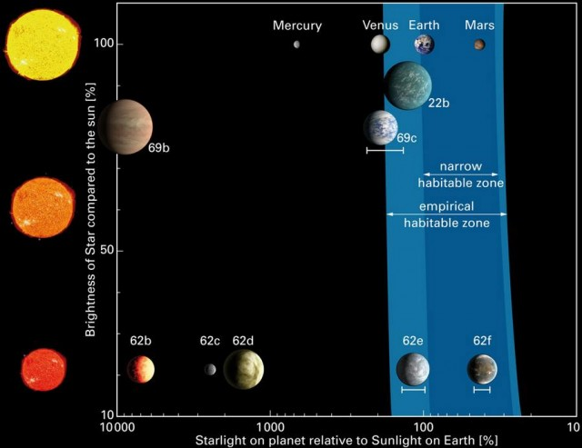 The habitable zone for different types of stars