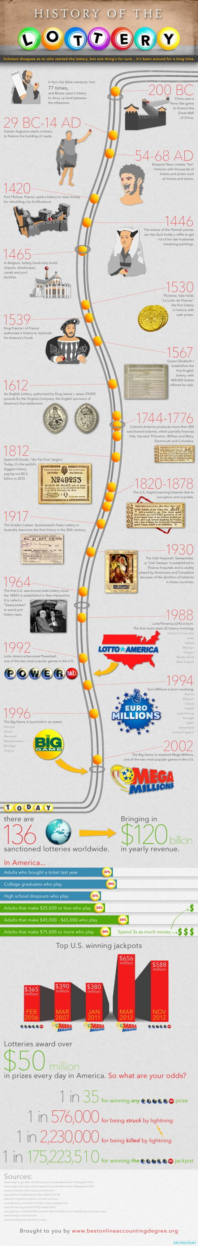 History of the Lottery