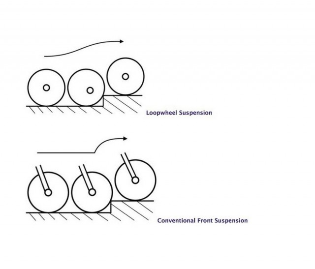 Loopwheel- bicycle wheel with integral suspension (2)