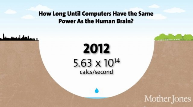 When Computers will have the same Power as our Brain