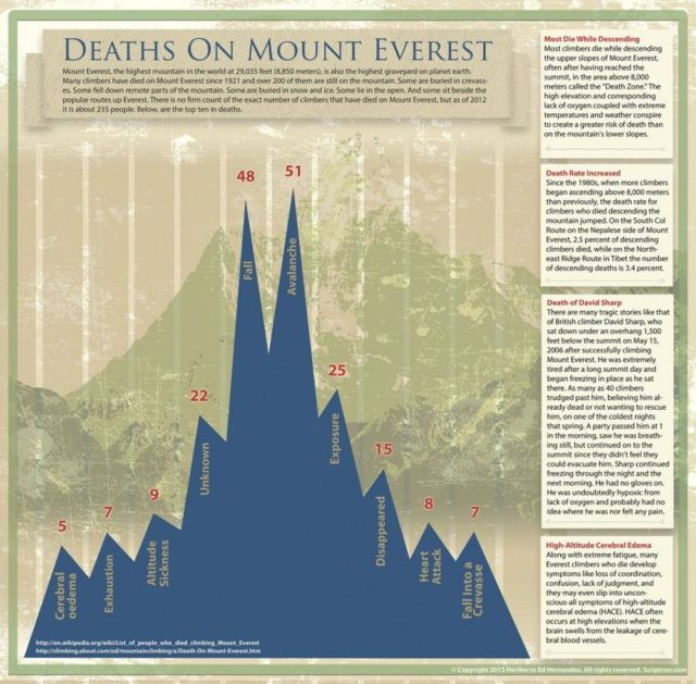 How People Die On Mount Everest