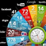 What happens in One minute on the internet