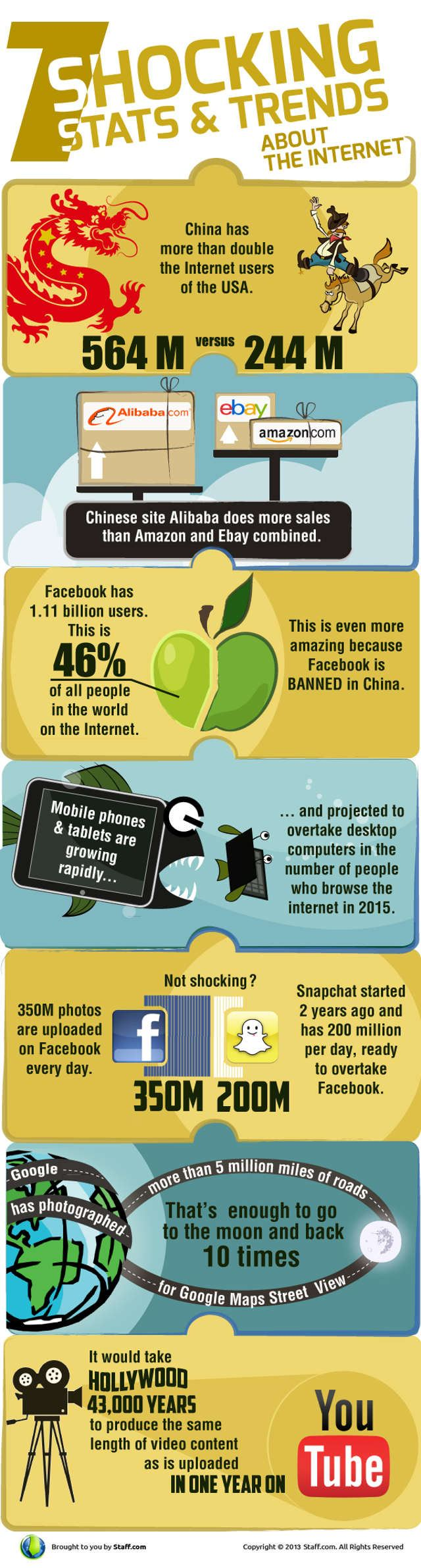 7 Shocking Stats about the Internet 2