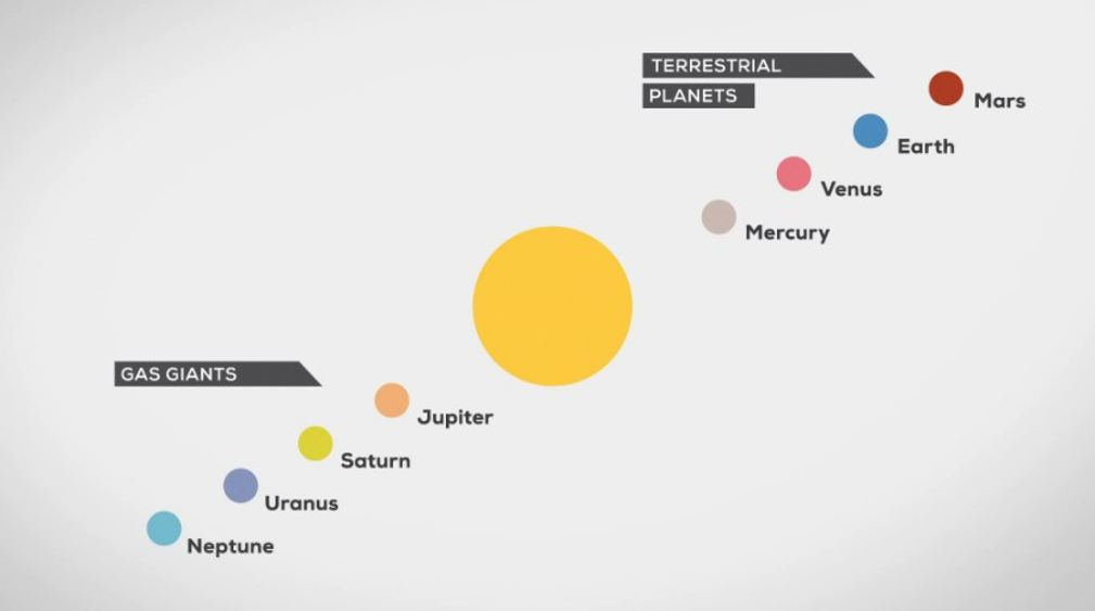 Our Solar System- infographic