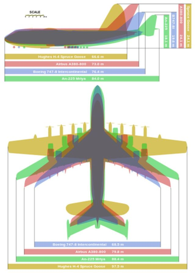 World's largest aircraft - Giant planes comparison