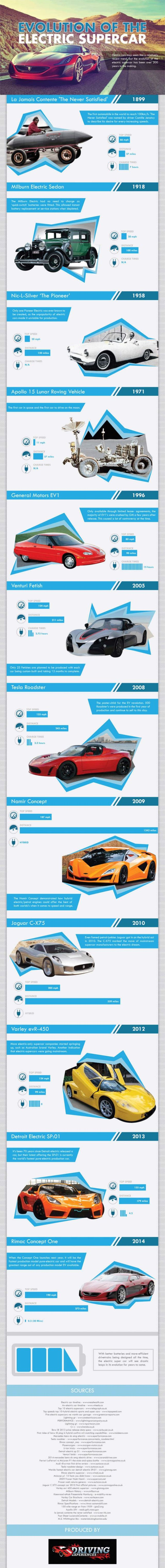 The evolution of the electric supercar
