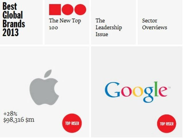 Apple now most valuable brand 1