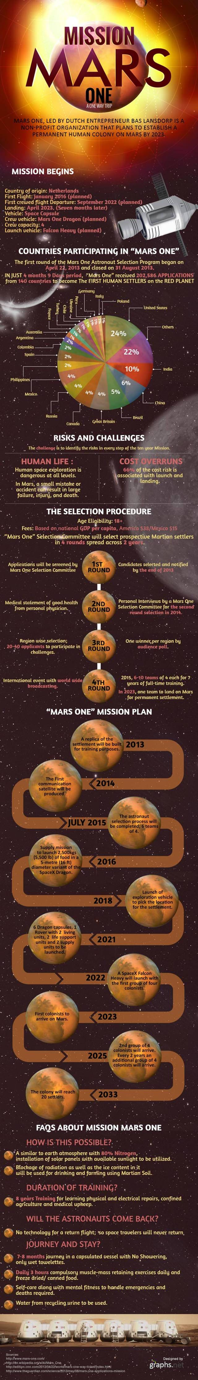 Mission Mars One infographic (2)