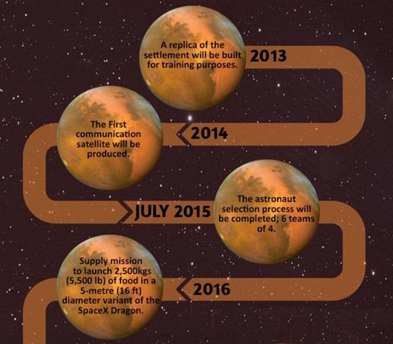 Mission Mars One infographic
