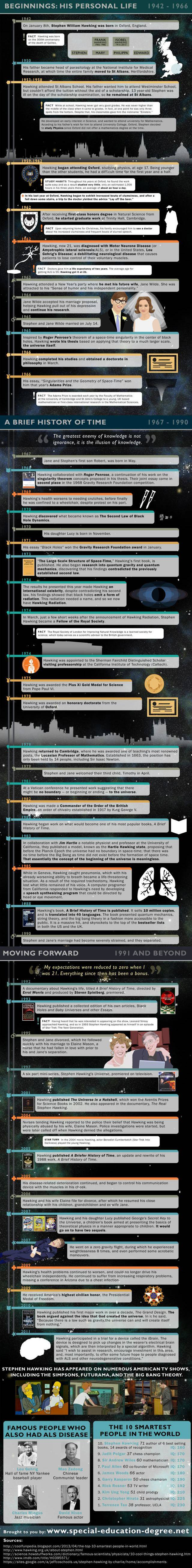 Stephen Hawking- A Brief History of his life and times - infographic