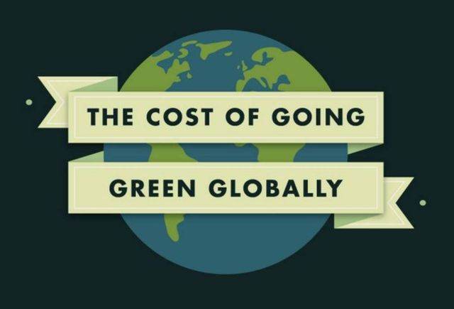 The cost of going Green Globally- infographic (1)