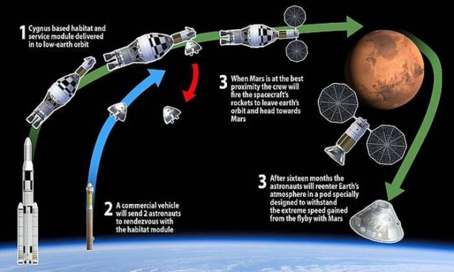 Billionaire Dennis Tito plans manned mission to Mars (3)