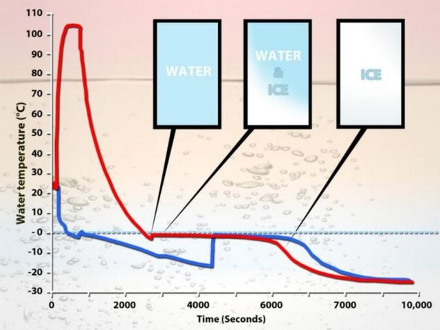 Mystery of why hot water freezes faster than cold is solved -2