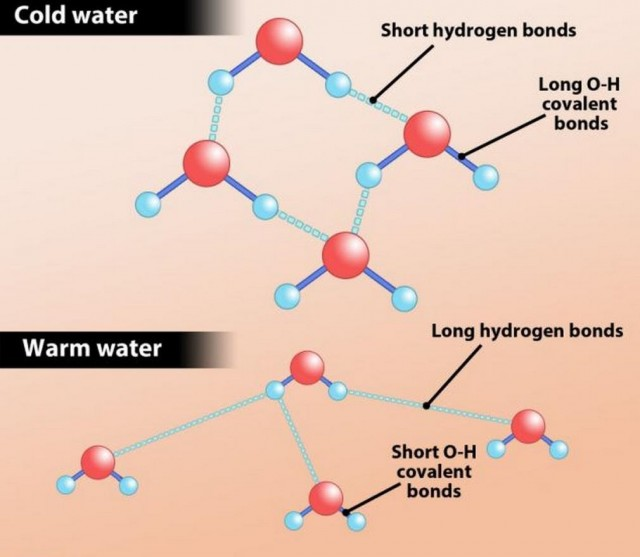 Mystery of why hot water freezes faster than cold is solved -3