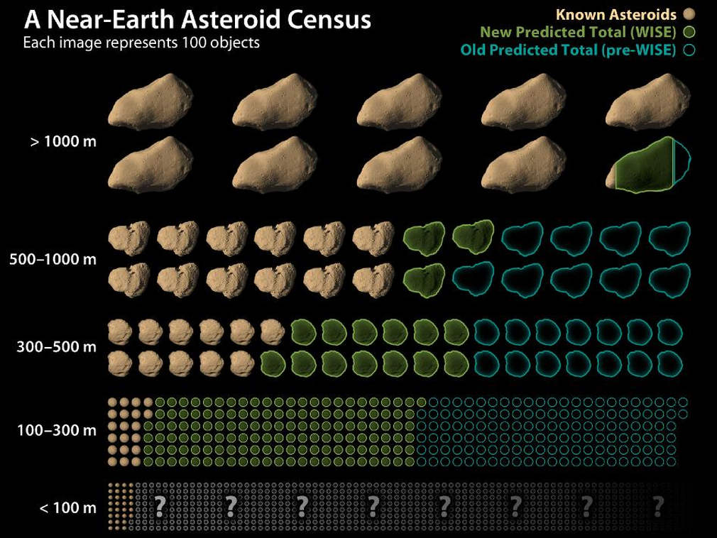 Near Earth Asteroids numbers revised