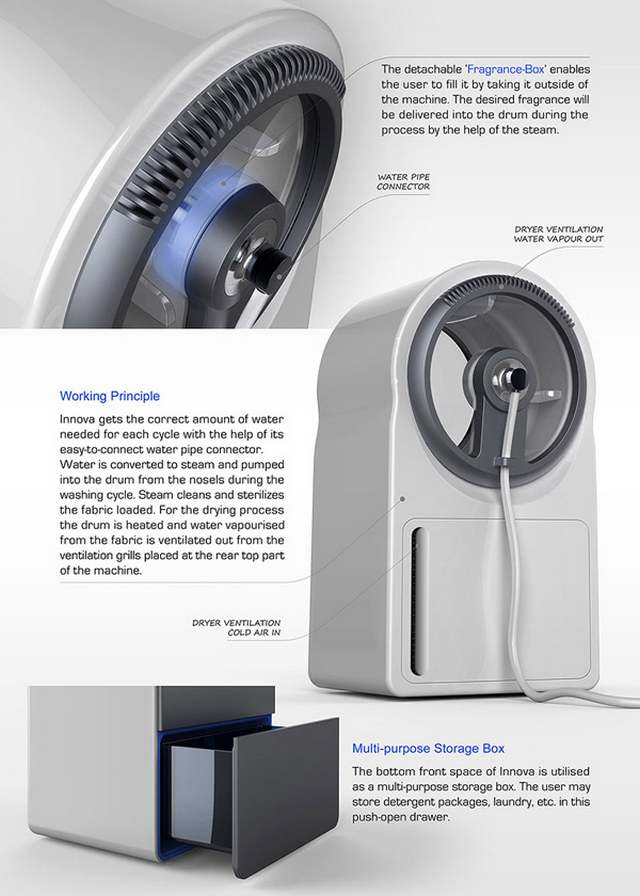 The future of washing machine (3)