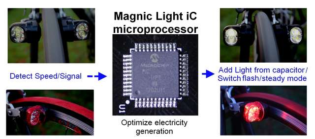 Magnic Light iC (8)