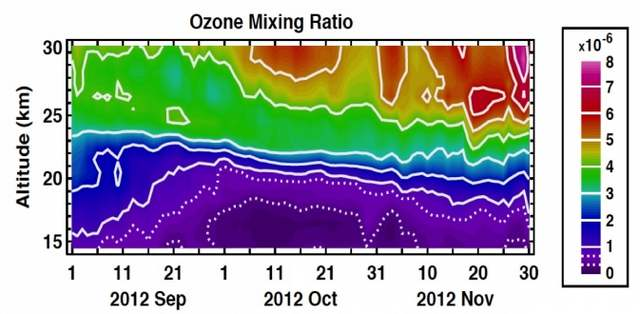 Ozone hole is not yet in recovery 2