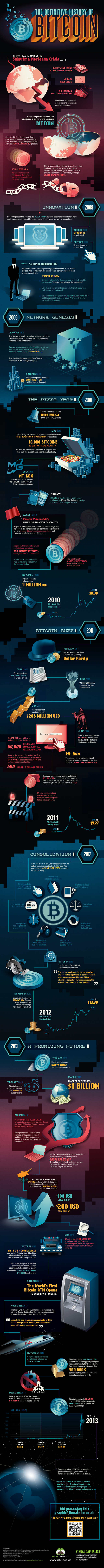 The History of Bitcoin- infographic (1)