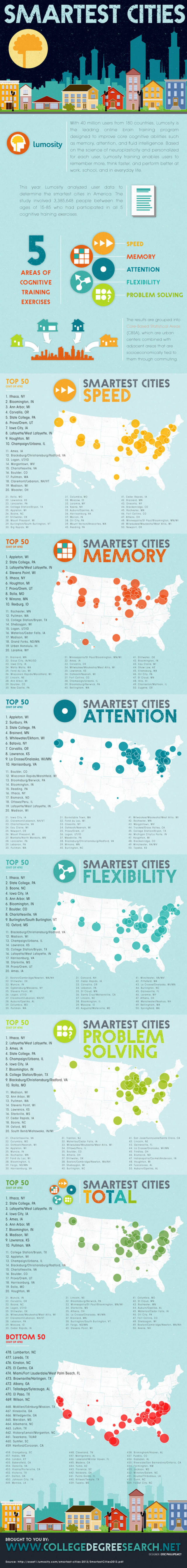 The Smartest Cities in America (2)