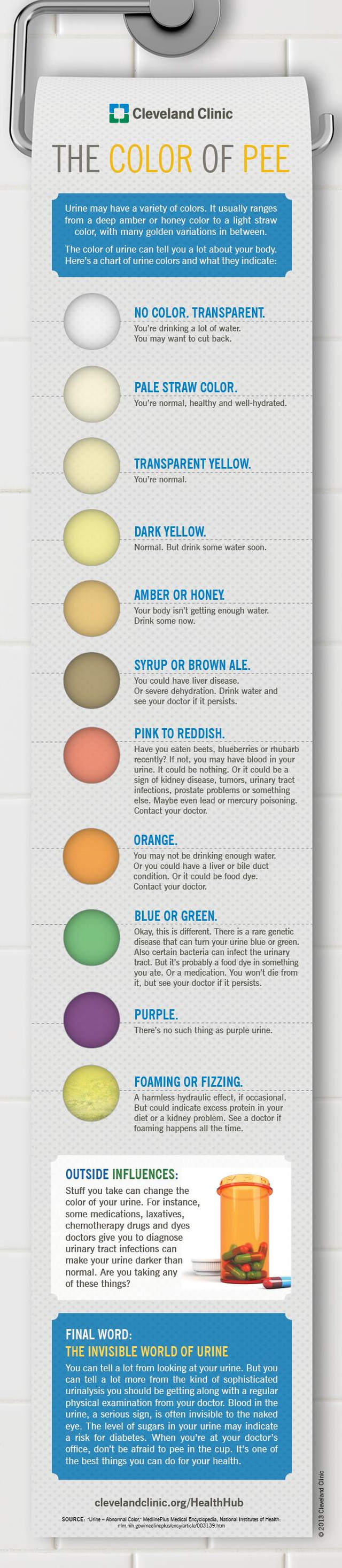 The importance of the color of your pee- infographic (2)