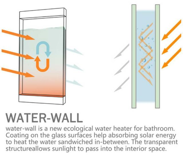 Water Wall– Ecological wall heater for bathroom 3