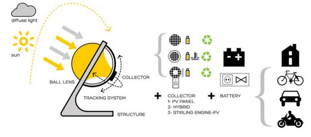 Beta.ey spherical glass Solar charger (2)