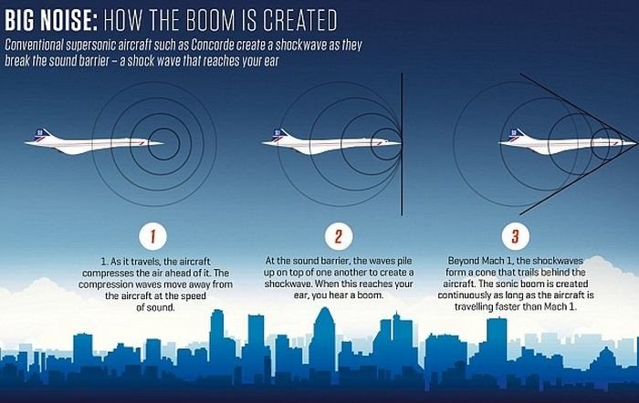 Wordlesstech The Future Of Air Travel Will Be Supersonic