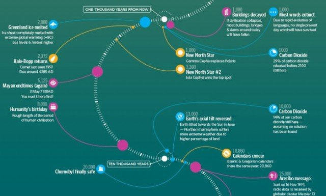 Timeline of the far future (1)