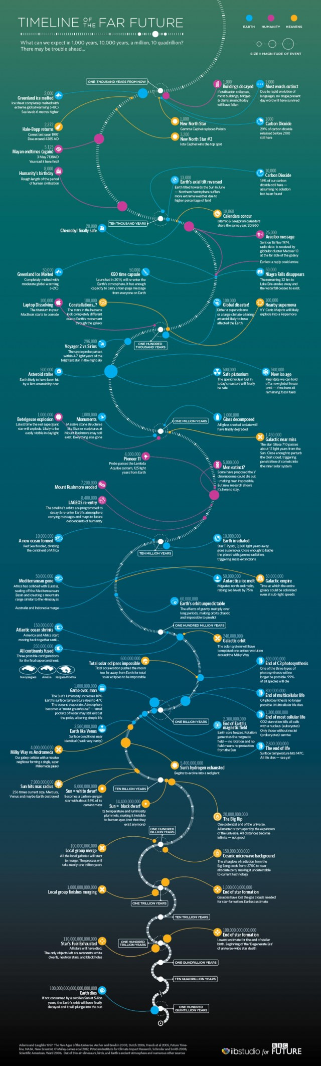 Timeline of the far future (2)