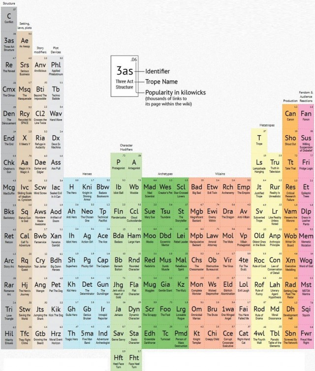 Periodic Table of Storytelling (1)