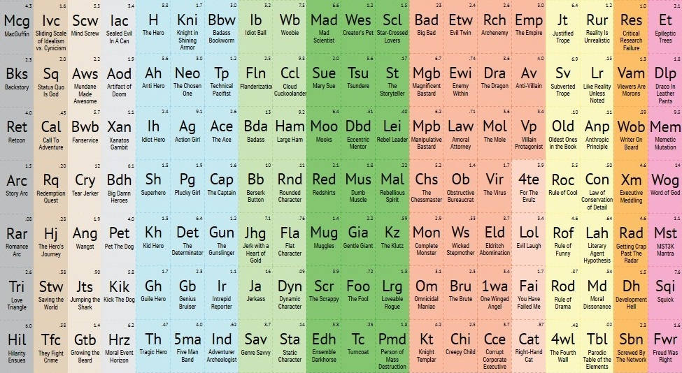 Periodic Table complete table of periodic elements : Periodic Table of Storytelling | wordlessTech
