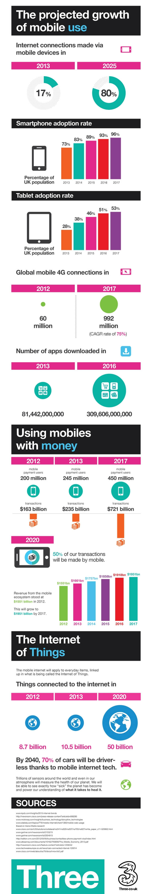 The future of mobile (1)