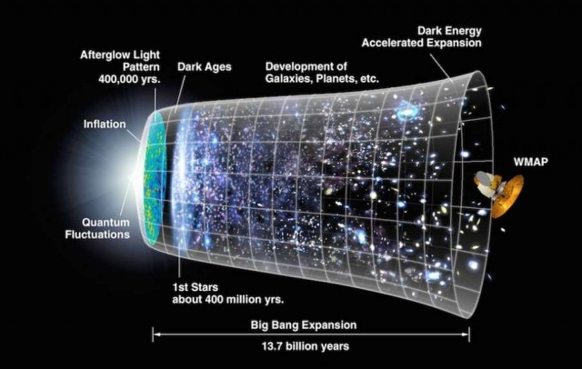 Evidence for Cosmic Inflation (3)