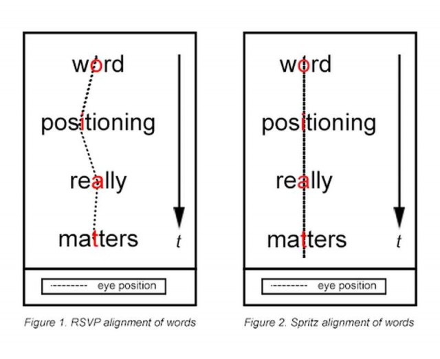 Spritz app allow all to read 1000 words per minute (1)