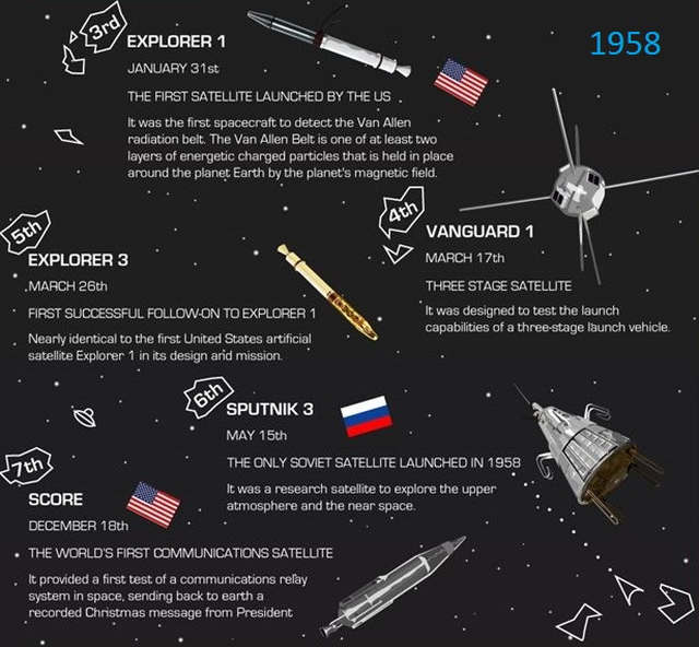 The Early History of Satellites